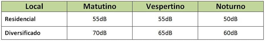 Tabela de volumes em decibéis   Edição Falabarreiras