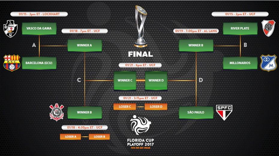 florida-cup-apresenta-nova-tabela-do-playoff-01
