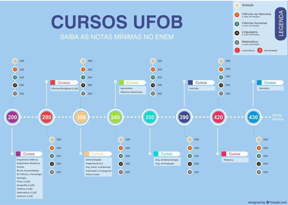 ufob-divulga-notas-minimas-de-corte-dos-30-cursos-para-ingresso-via-sisu-01